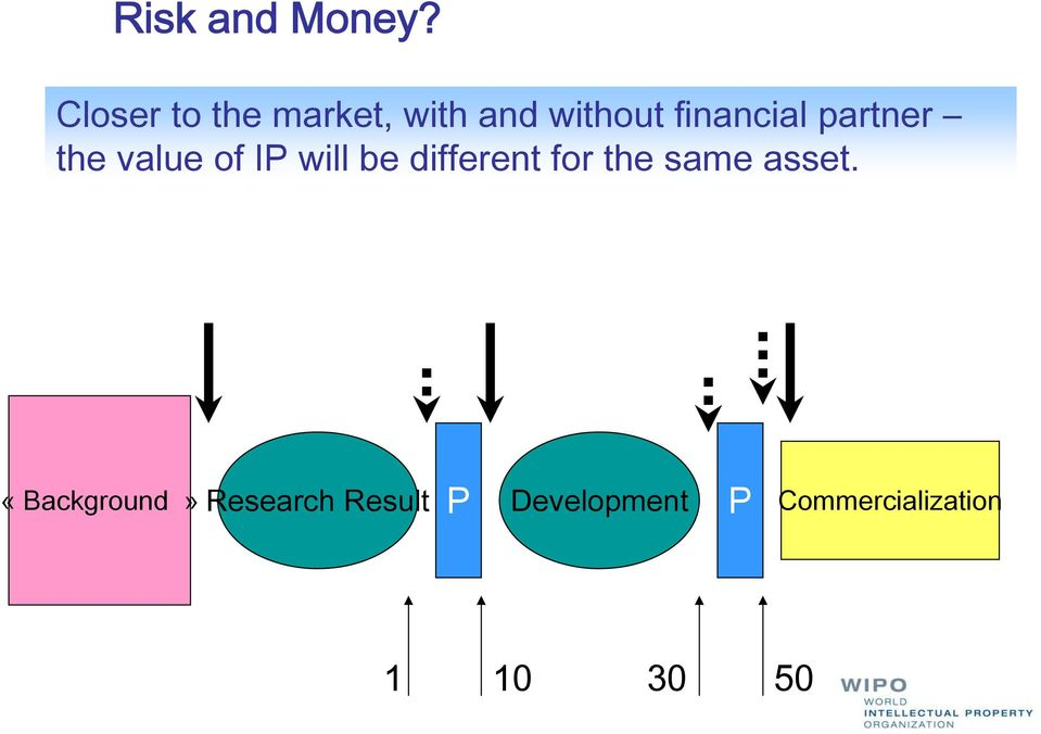 partner the value of IP will be different for the