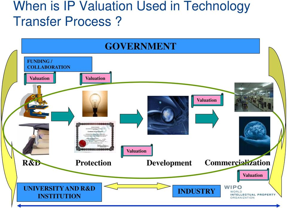 Valuation Valuation R&D Protection Development