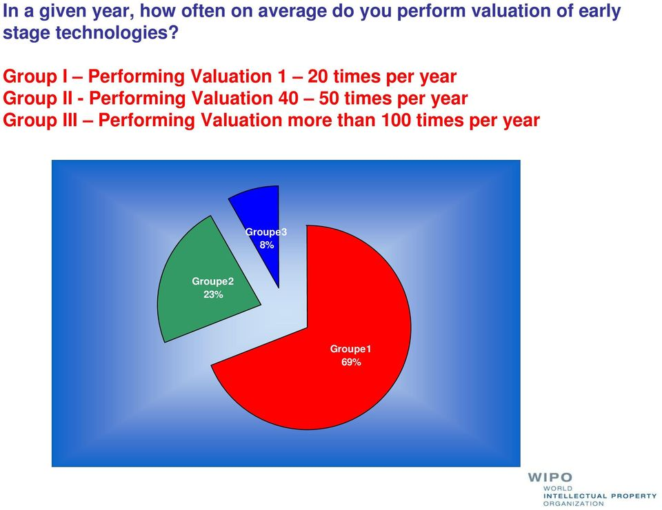 Group I Performing Valuation 1 20 times per year Group II - Performing