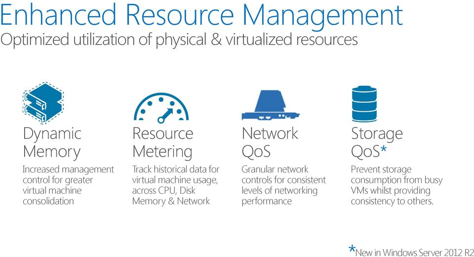 virtual machine usage, across CPU, Disk Memory & Network Granular network controls for consistent levels of networking