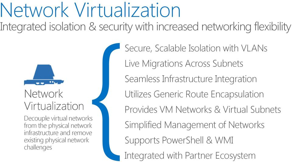 and remove existing physical network challenges Seamless Infrastructure Integration Utilizes Generic Route Encapsulation