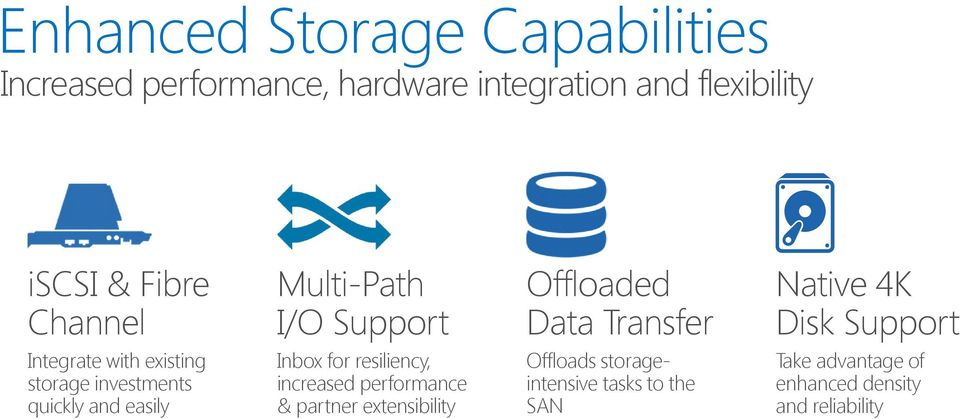 Inbox for resiliency, increased performance & partner extensibility Offloaded Data Transfer Offloads
