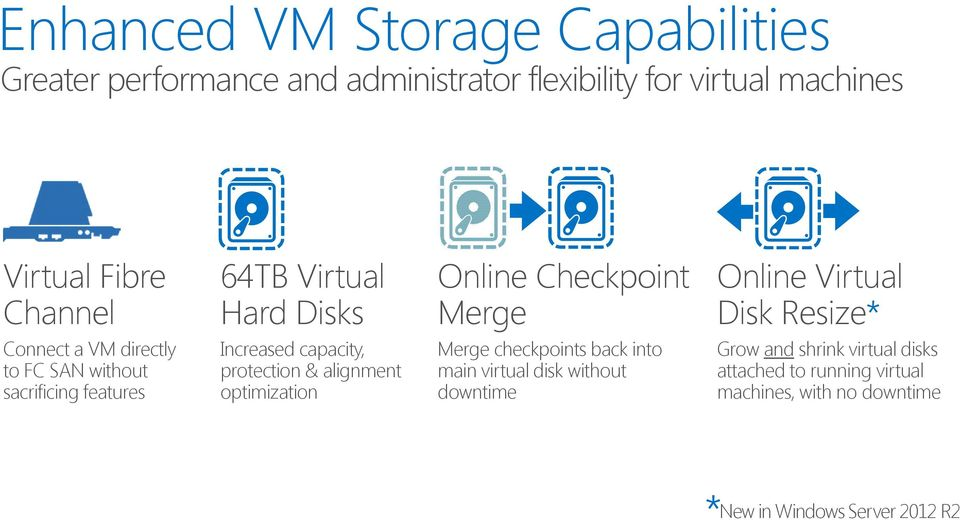 sacrificing features Increased capacity, protection & alignment optimization Merge checkpoints back into main virtual disk