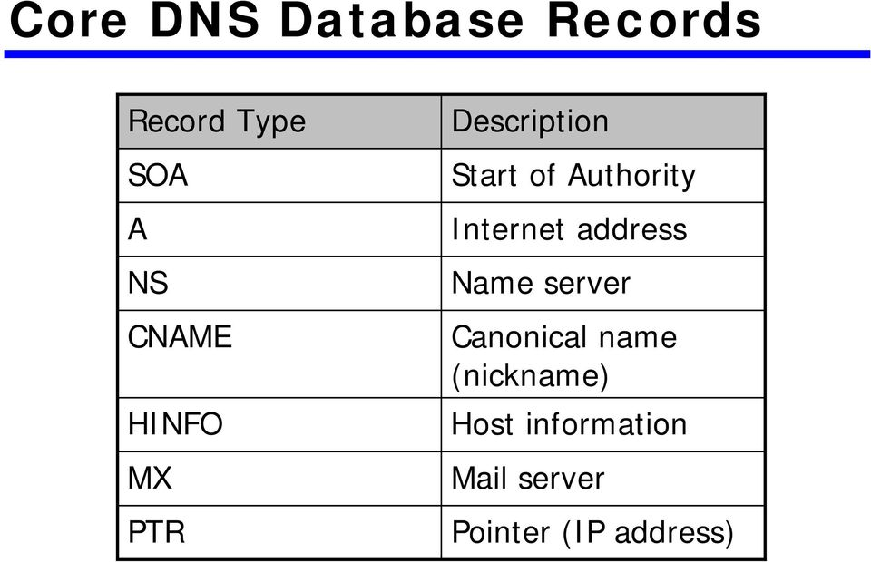 Internet address Name server Canonical name