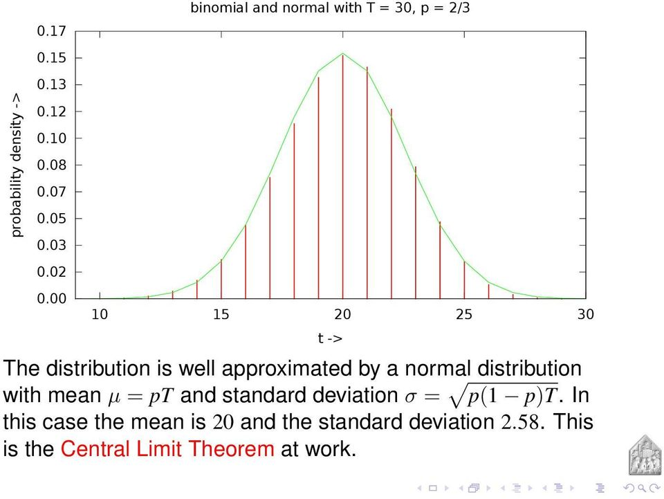 approximated by a normal distribution with mean µ = pt and standard deviation σ = p(1 p)t.