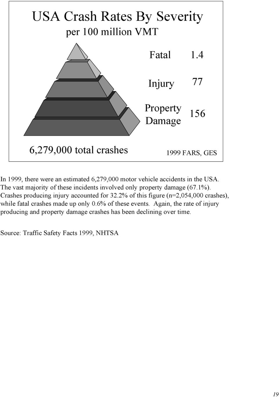 The vast majority of these incidents involved only property damage (67.1%). Crashes producing injury accounted for 32.