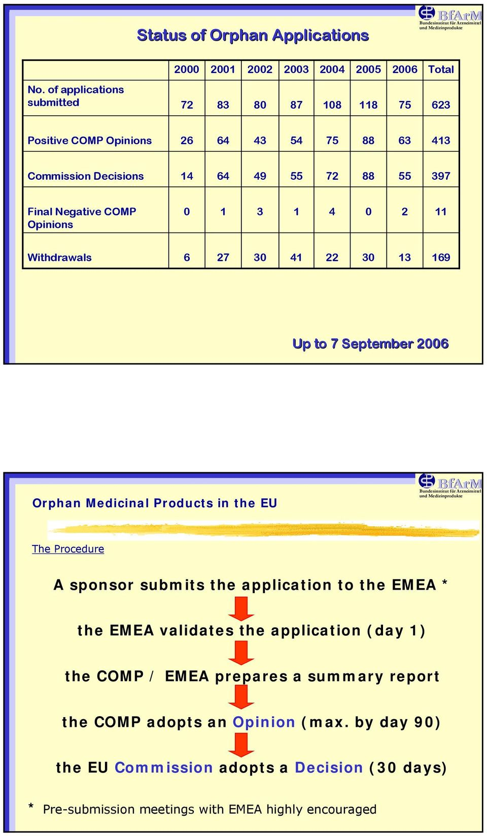 COMP Opinions 0 1 3 1 4 0 2 11 Withdrawals 6 27 30 41 22 30 13 169 Up to 7 September 2006 Orphan Medicinal Products in the EU The Procedure A sponsor submits the