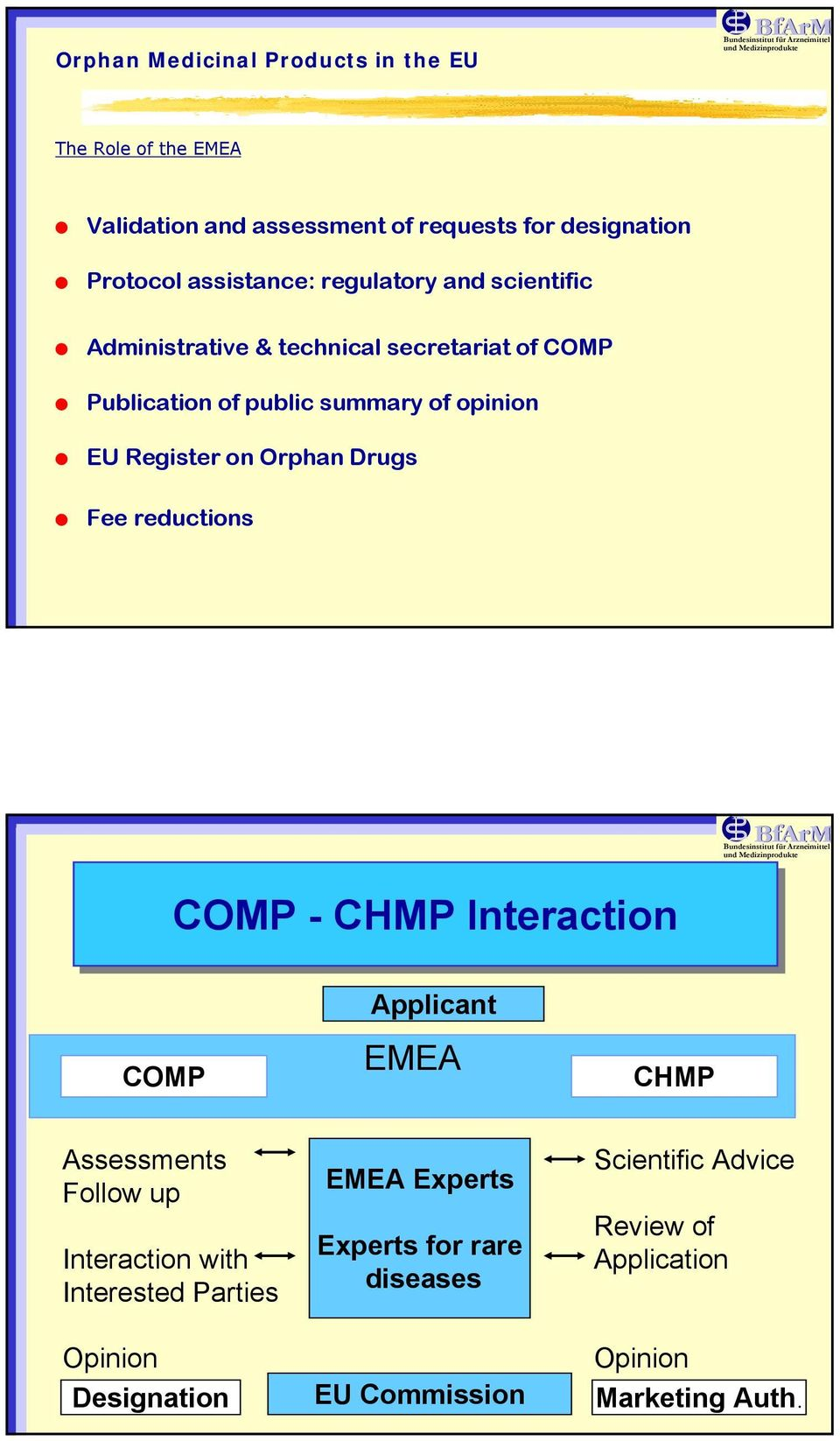 Orphan Drugs Fee reductions COMP - CHMP Interaction COMP Applicant EMEA CHMP Assessments Follow up Interaction with Interested