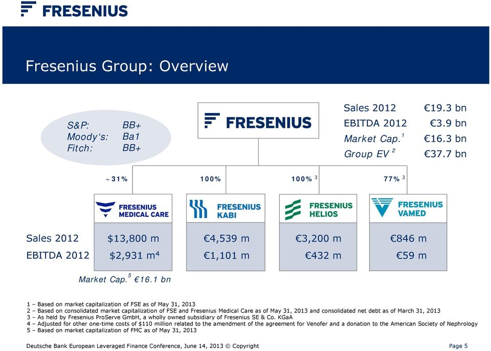 1 bn 1 Based on market capitalization of FSE as of May 31, 2013 2 Based on consolidated market capitalization of FSE and Fresenius Medical Care as of May 31, 2013 and consolidated net debt as of