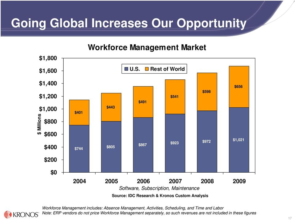 2004 2005 2006 2007 2008 2009 Software, Subscription, Maintenance Source: IDC Research & Kronos Custom Analysis Workforce Management