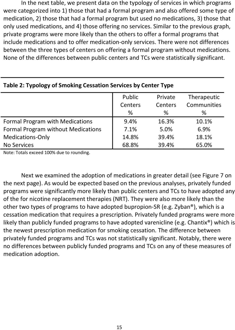 Similar to the previous graph, private programs were more likely than the others to offer a formal programs that include medications and to offer medication only services.