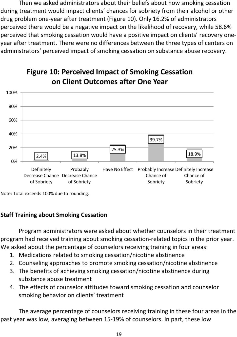 6% perceived that smoking cessation would have a positive impact on clients recovery oneyear after treatment.