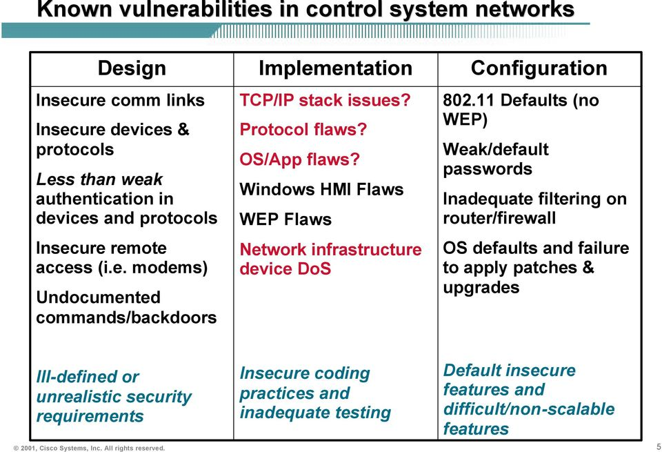 Windows HMI Flaws WEP Flaws Network infrastructure device DoS Configuration 802.