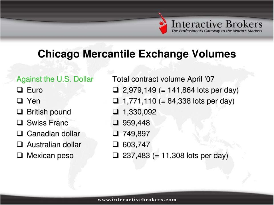 Mexican peso Total contract volume April 07 2,979,149 (= 141,864 lots per