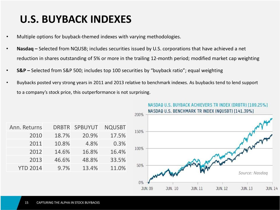 buyback ratio ; equal weighting Buybacks posted very strong years in 2011 and 2013 relative to benchmark indexes.