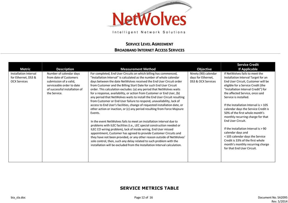 between the date NetWolves received the End User Circuit order from Customer and the Billing Start Date for such End User Circuit order.