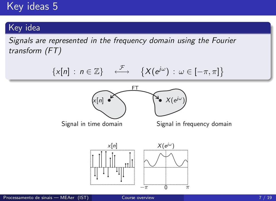 FT x[n] X(e jω ) Signal in time domain Signal in frequency domain x[n]