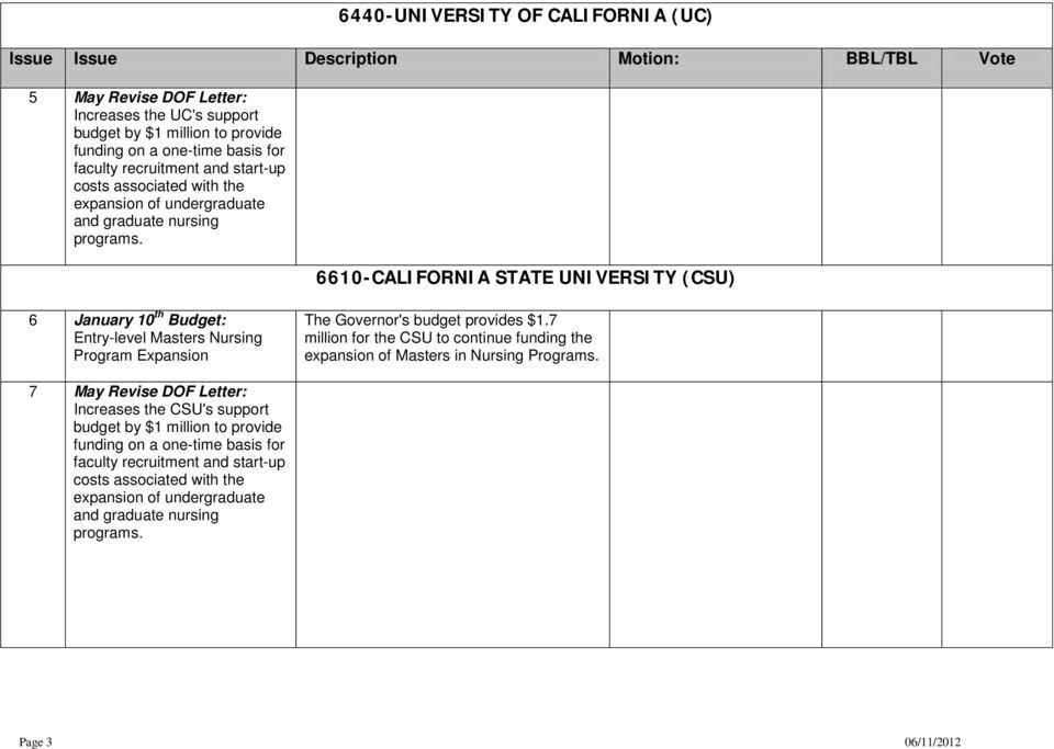 6610-CALIFORNIA STATE UNIVERSITY (CSU) 6 January 10 th Budget: Entry-level Masters Nursing Program Expansion The Governor's budget provides $1.