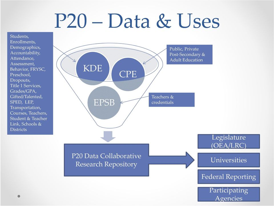 Student & Teacher Link, Schools & Districts KDE EPSB CPE P20 Data Collaborative Research Repository Teachers &