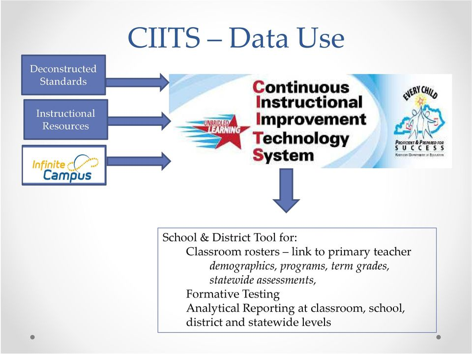 demographics, programs, term grades, statewide assessments, Formative