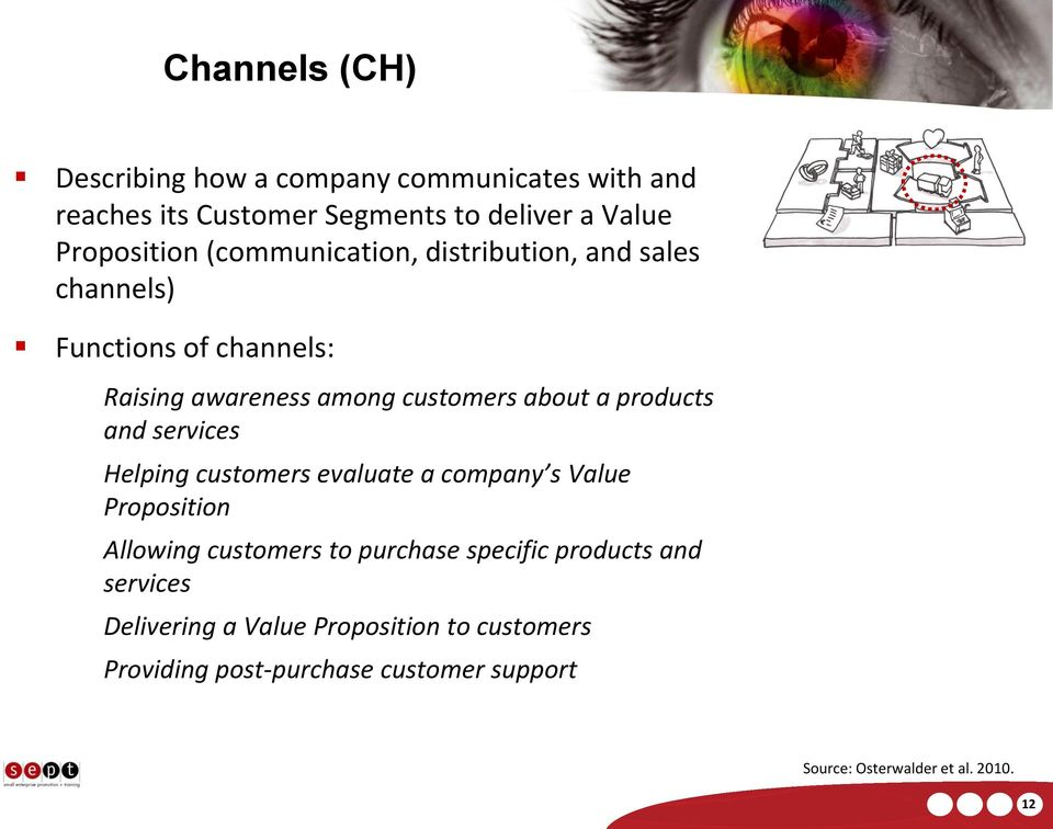 and services Helping customers evaluate a company s Value Proposition Allowing customers to purchase specific products and