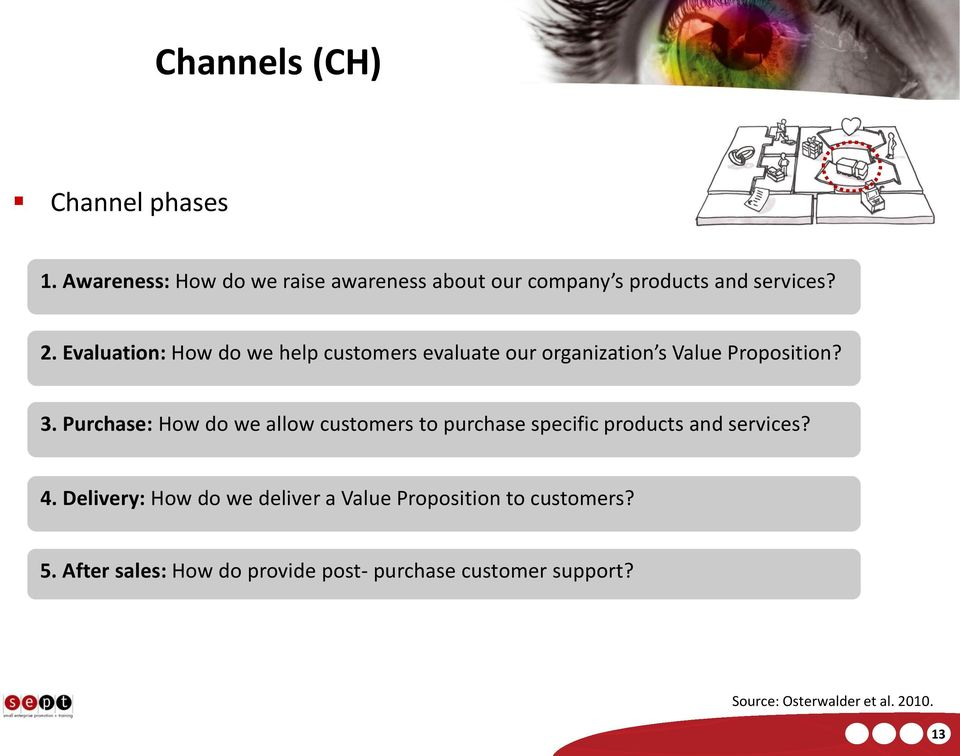 Purchase: How do we allow customers to purchase specific products and services? 4.