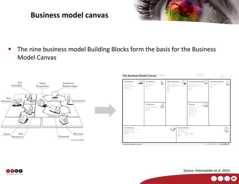 the basis for the Business Model