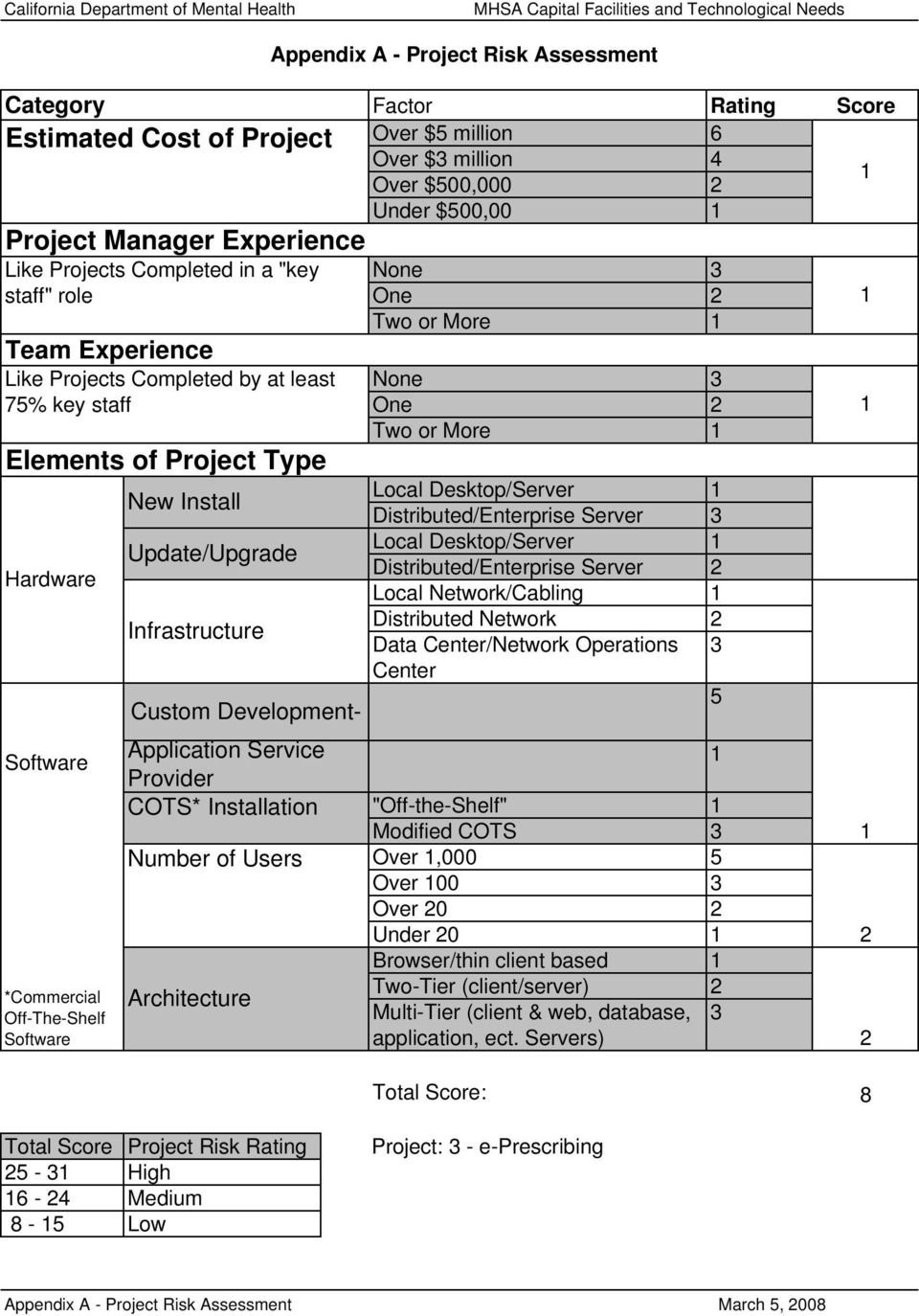 More 1 Team Experience Like Projects Completed by at least 75% key staff 1 Elements of Project Type Number of Users Appendix A - Project Risk Assessment None 3 One 2 Two or More 1 Local