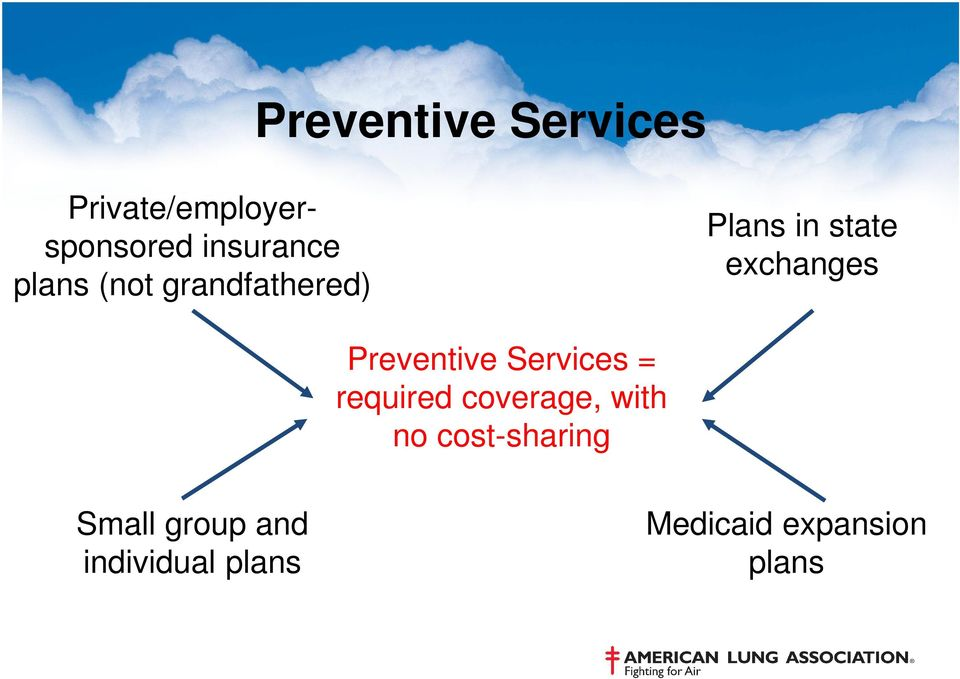 Preventive Services = required coverage, with no