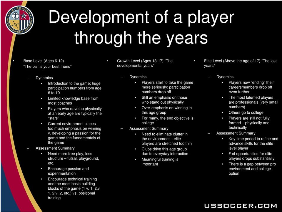 environment places too much emphasis on winning v. developing a passion for the game and the fundamentals of the game Assessment Summary Need more free play, less structure futsal, playground, etc.