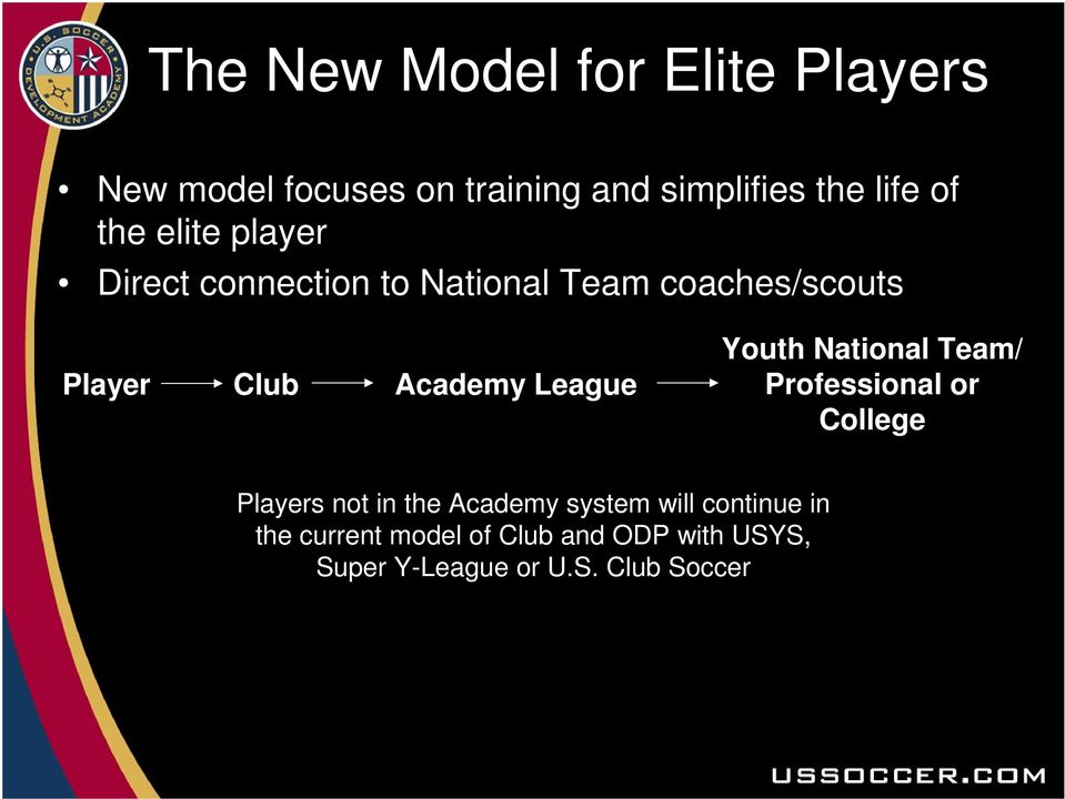 League Youth National Team/ Professional or College Players not in the Academy system