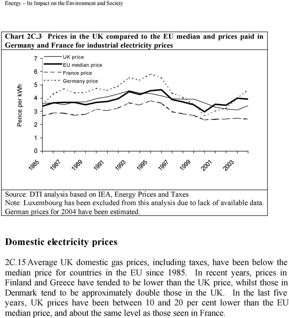 Note: Luxembourg has been excluded from this analysis due to lack of available data. German prices for 24 have been estimated. Domestic electricity prices 2C.