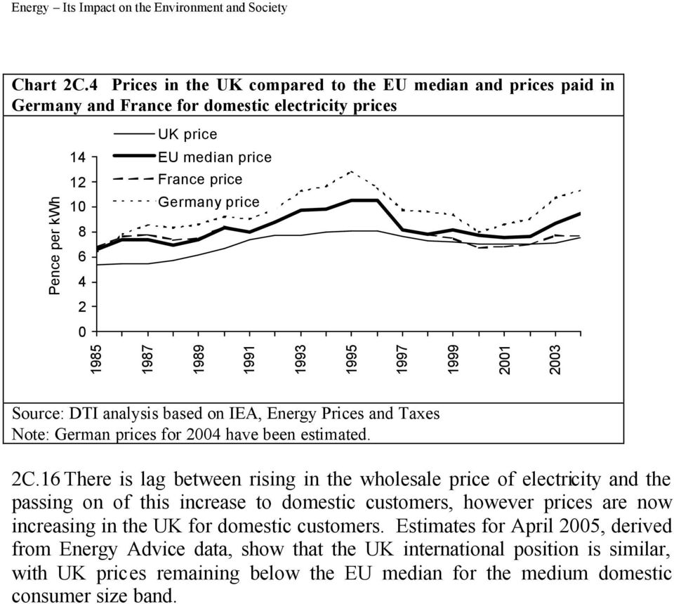 based on IEA, Energy Prices and Taxes Note: German prices for 24 have been estimated. 2C.