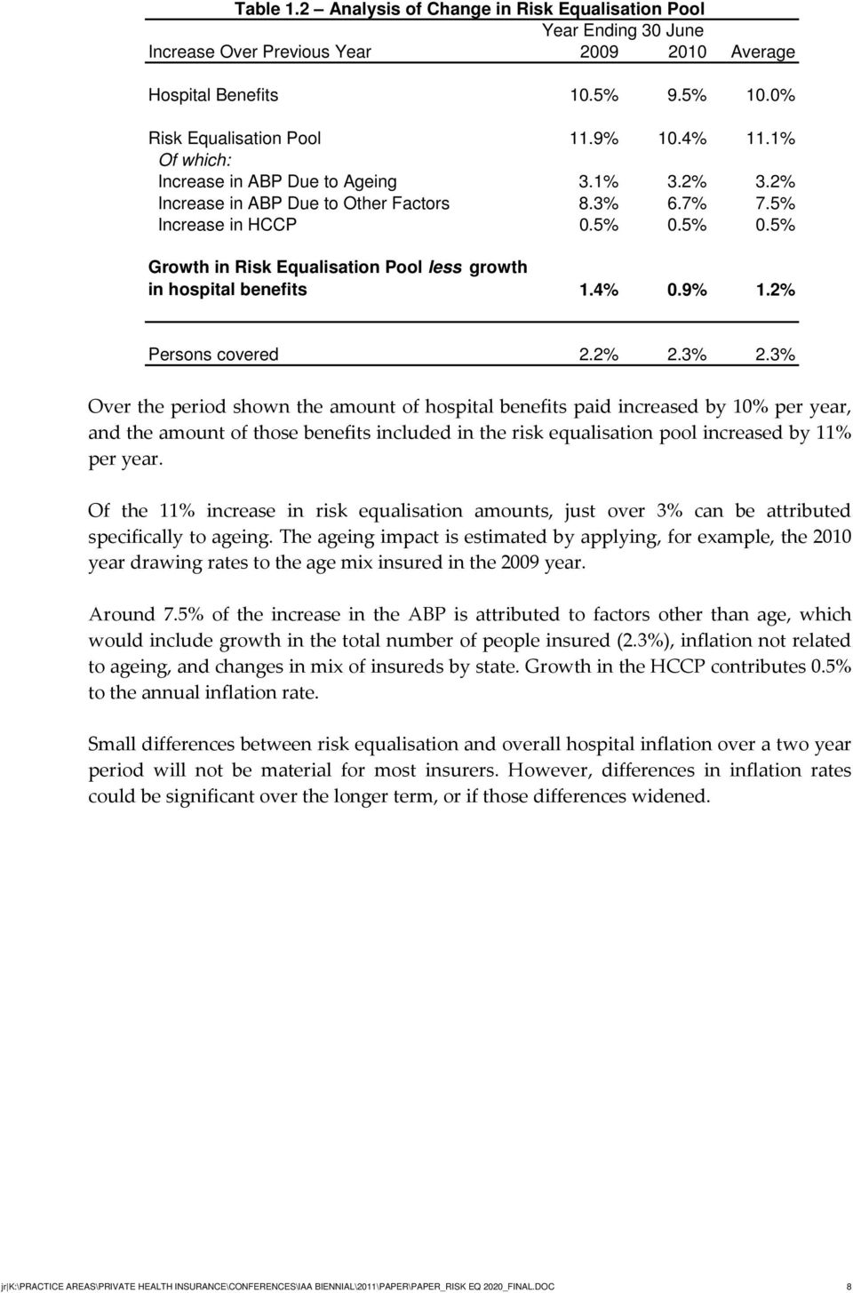 5% 0.5% Growth in Risk Equalisation Pool less growth in hospital benefits 1.4% 0.9% 1.2% Persons covered 2.2% 2.3% 2.