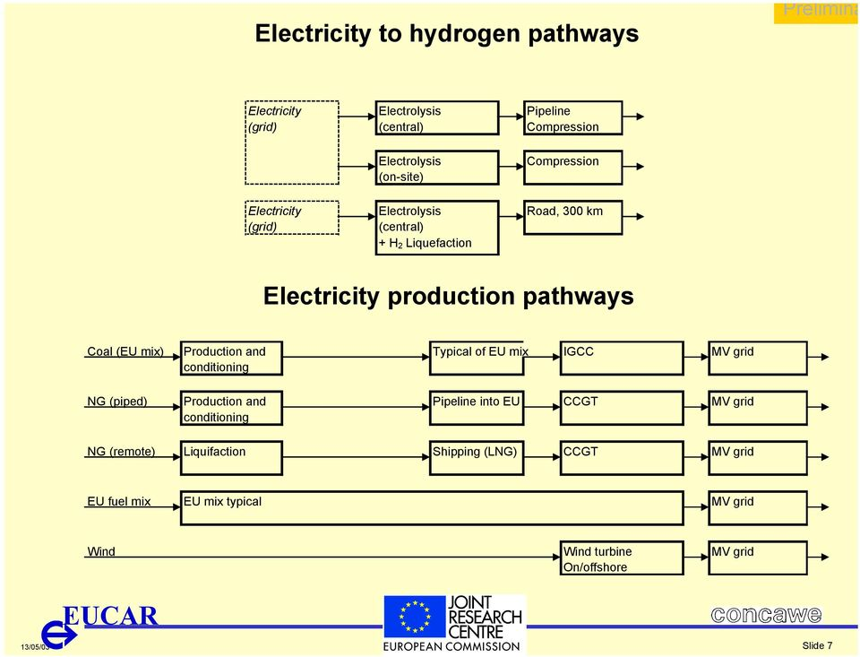mix) Production and Typical of EU mix IGCC MV grid conditioning NG (piped) Production and Pipeline into EU CCGT MV grid