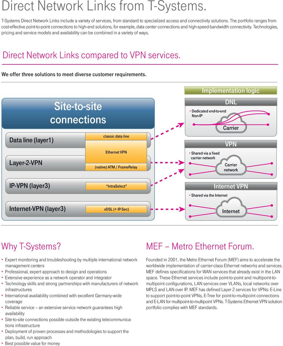 Technologies, pricing and service models and availability can be combined in a variety of ways. Direct Links compared to VPN services. We offer three solutions to meet diverse customer requirements.