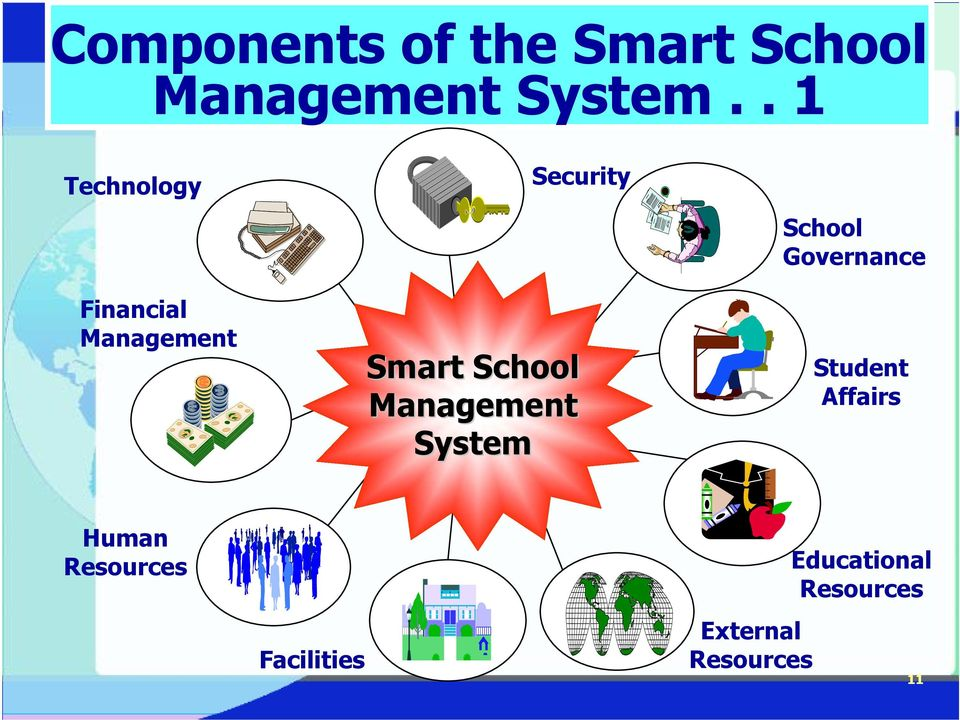 Management System School Governance Student Affairs Human