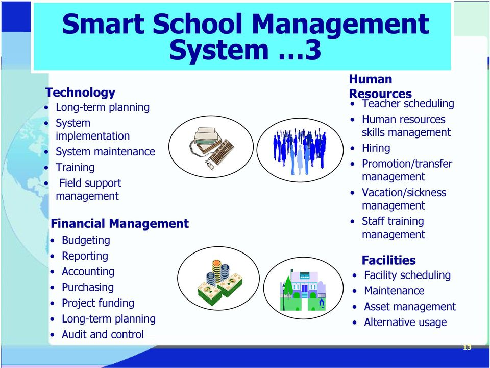 and control Human Resources Teacher scheduling Human resources skills management Hiring Promotion/transfer management
