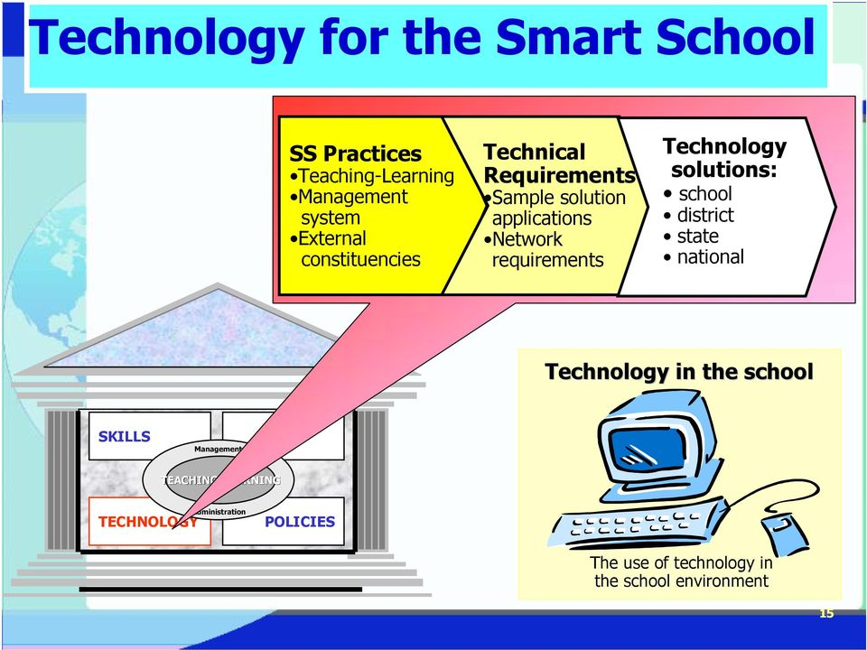 Technology solutions: school district state national Technology in the school SKILLS Management