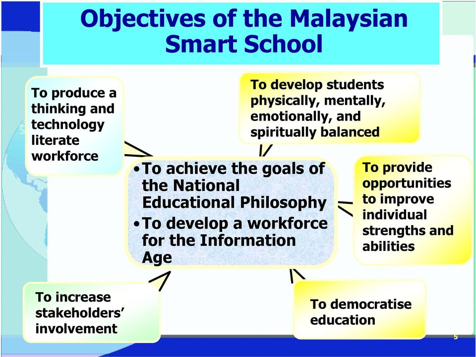National Educational Philosophy To develop a workforce for the Information Age To provide opportunities
