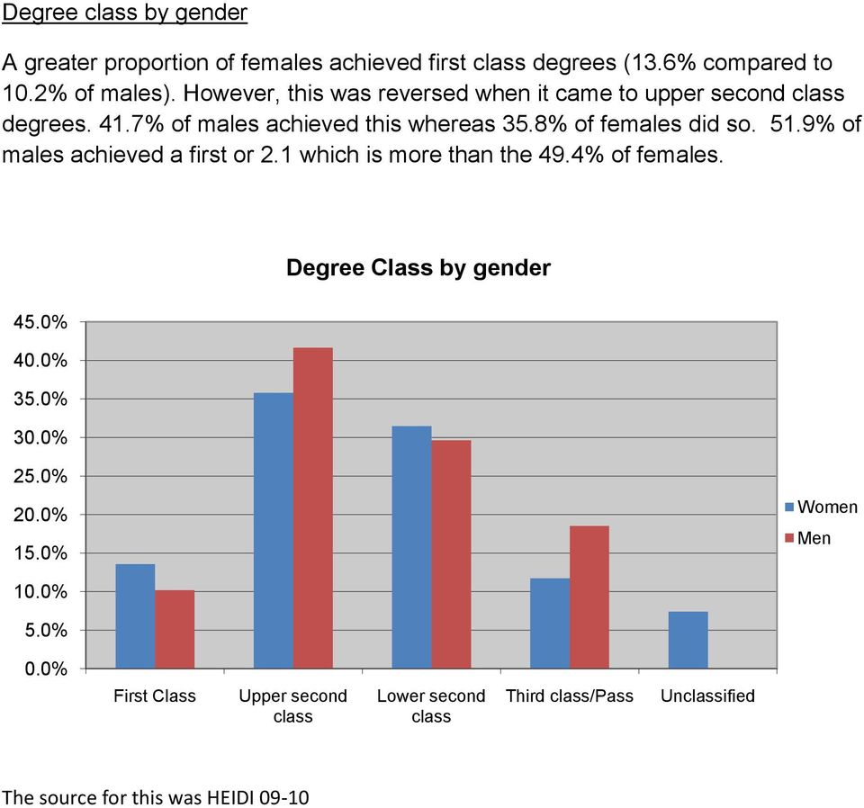 8% of females did so. 51.9% of males achieved a first or 2.1 which is more than the 49.4% of females. 45.0% 35.