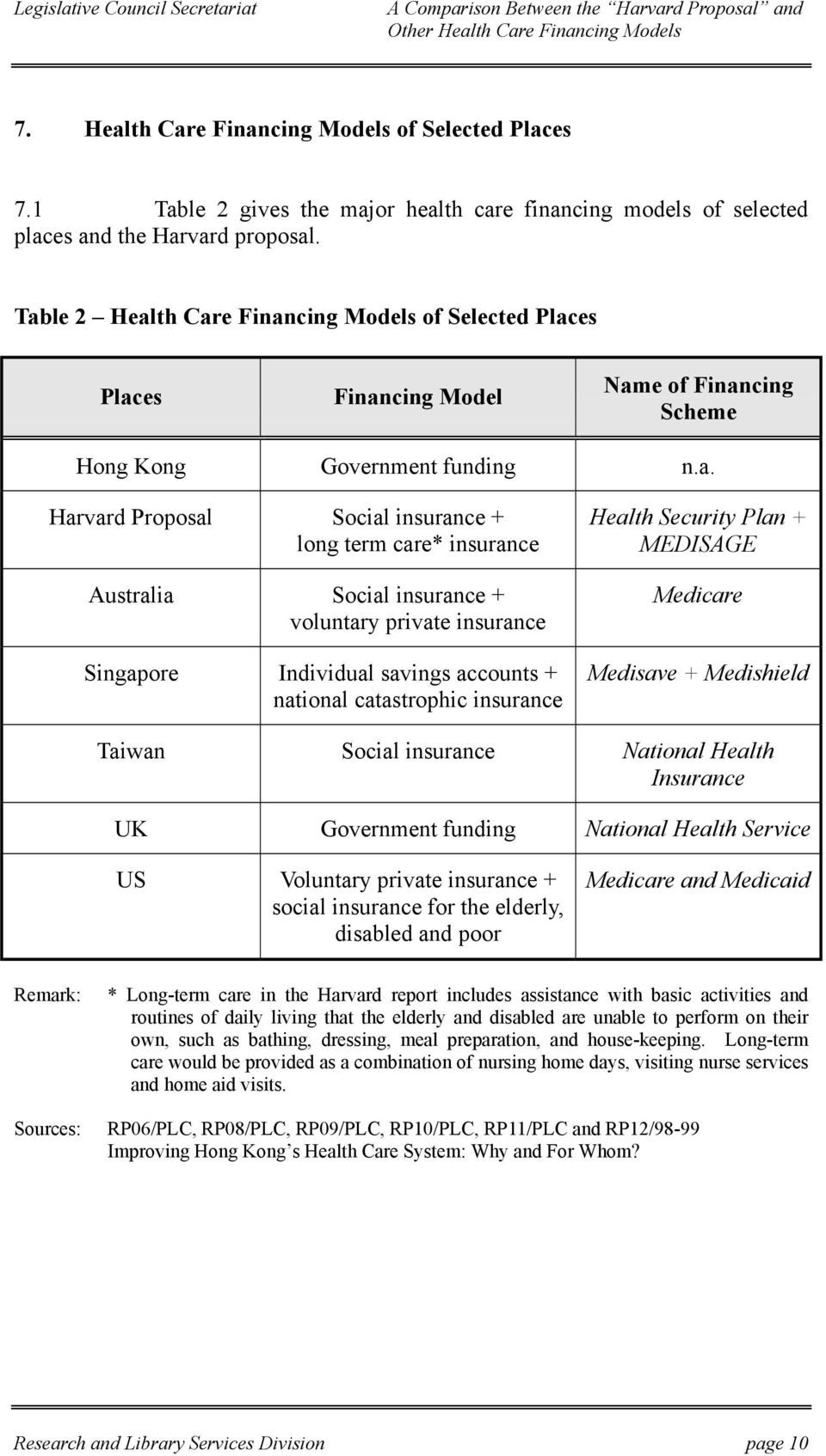 Australia Social insurance + voluntary private insurance Singapore Individual savings accounts + national catastrophic insurance Health Security Plan + MEDISAGE Medicare Medisave + Medishield Taiwan