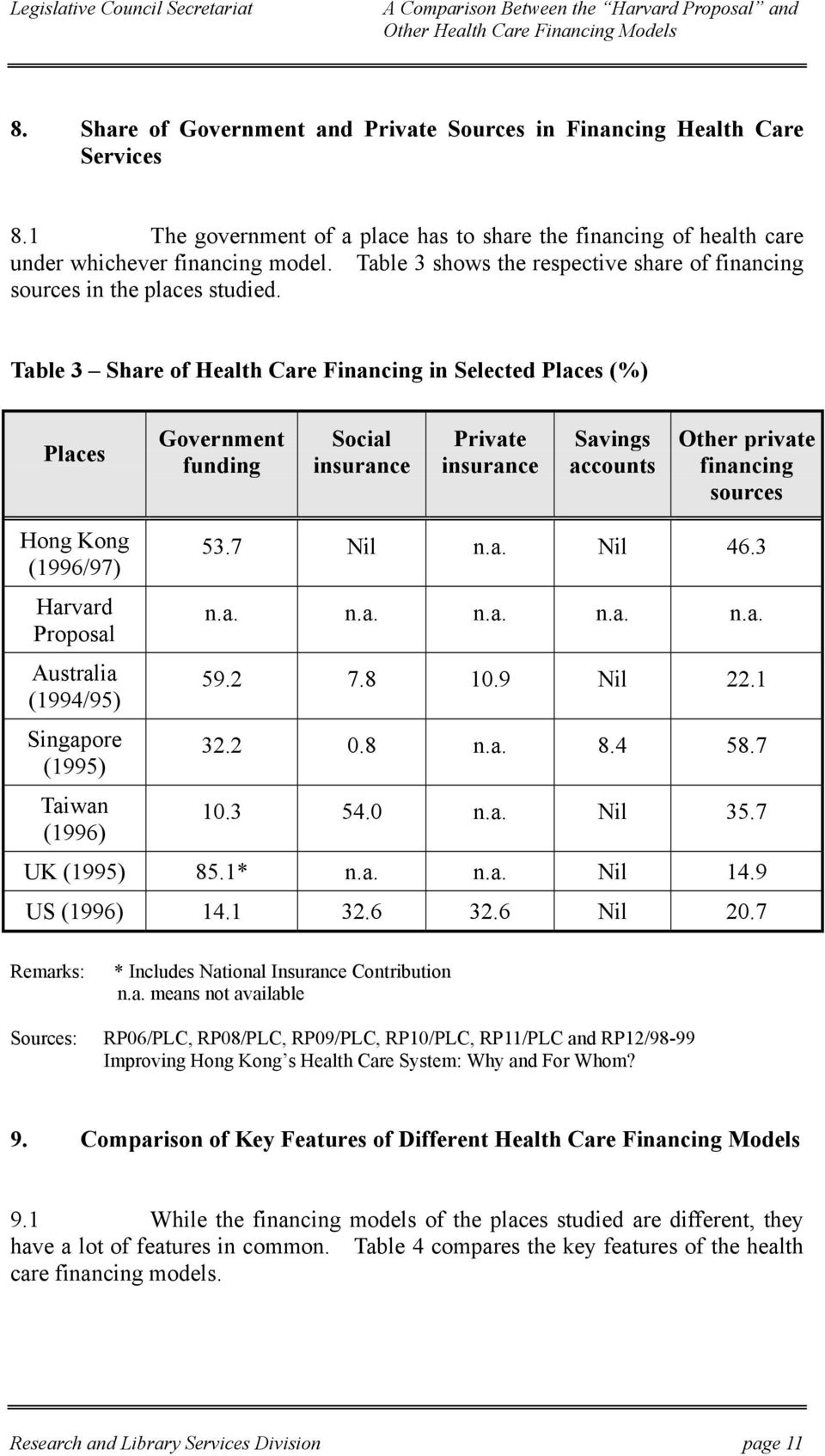 Table 3 Share of Health Care Financing in Selected Places (%) Places Government funding Social insurance Private insurance Savings accounts Other private financing sources Hong Kong (1996/97) Harvard