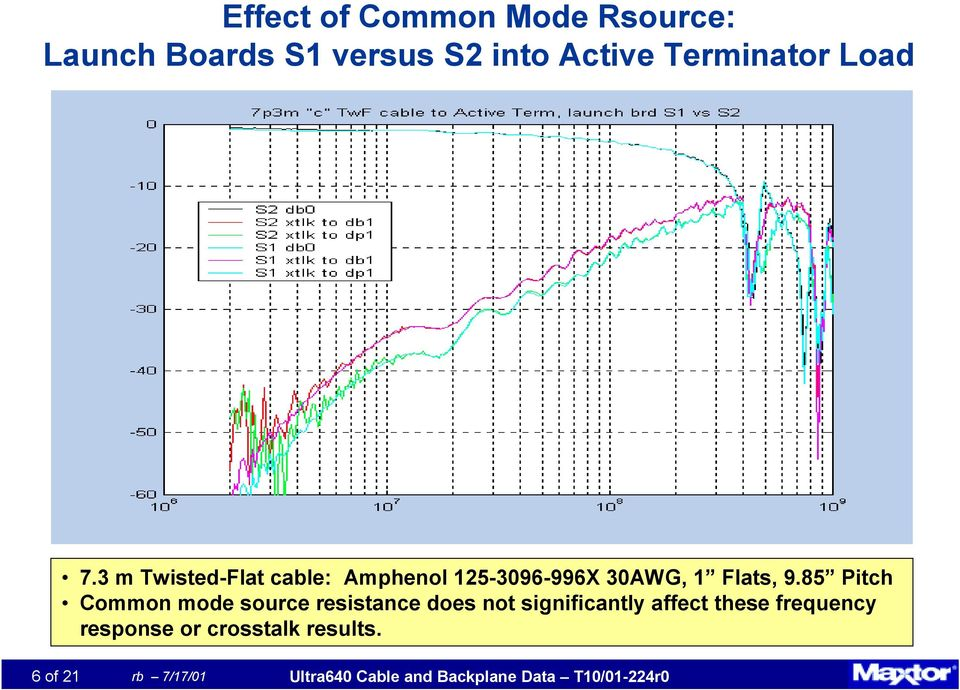 85 Pitch Common mode source resistance does not significantly affect these