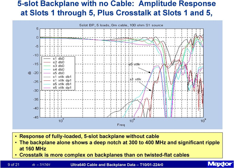 deep notch at 300 to 400 MHz and significant ripple at 160 MHz Crosstalk is more complex on