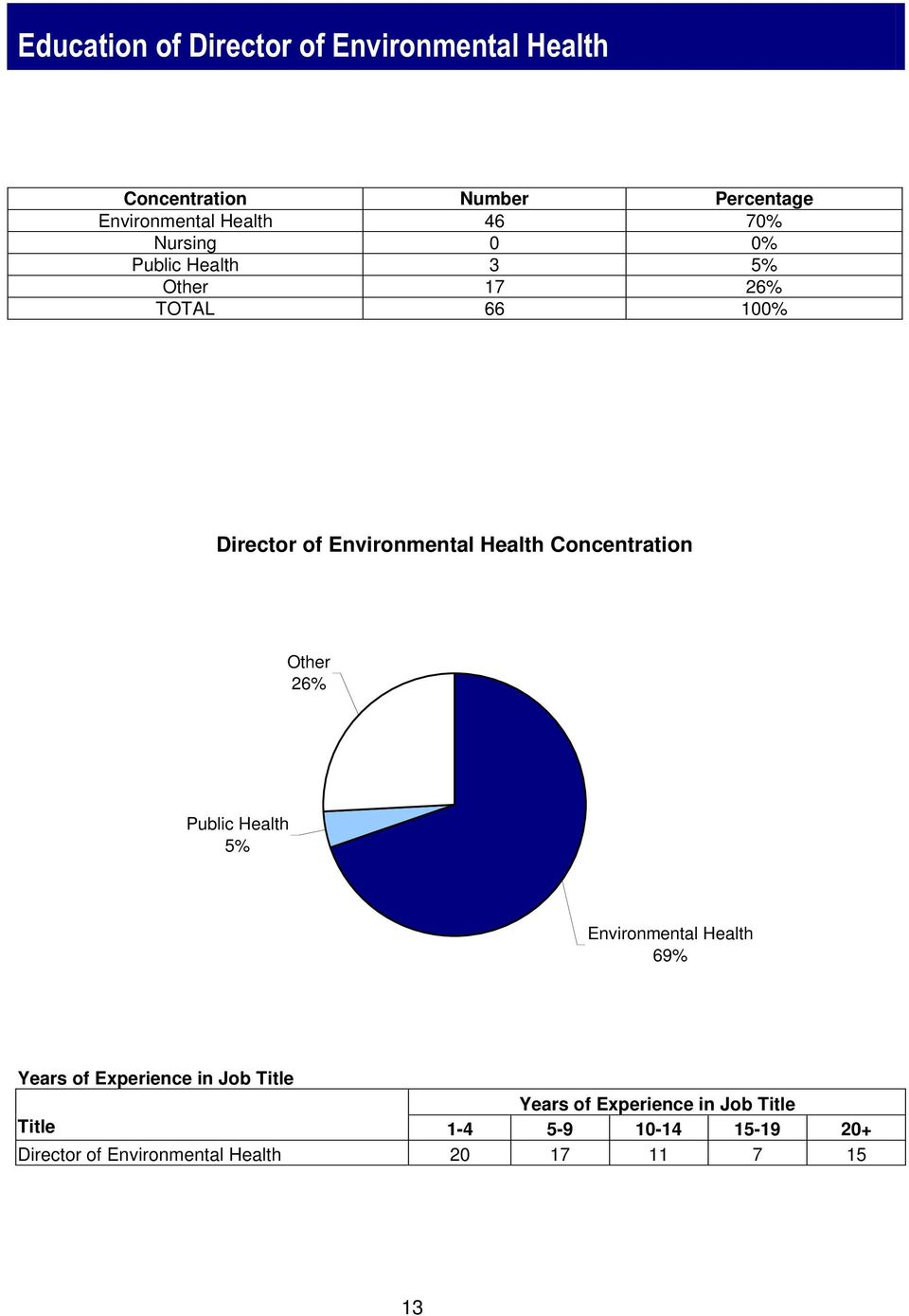 Concentration Other 26% Public Health 5% Environmental Health 69% Years of Experience in Job