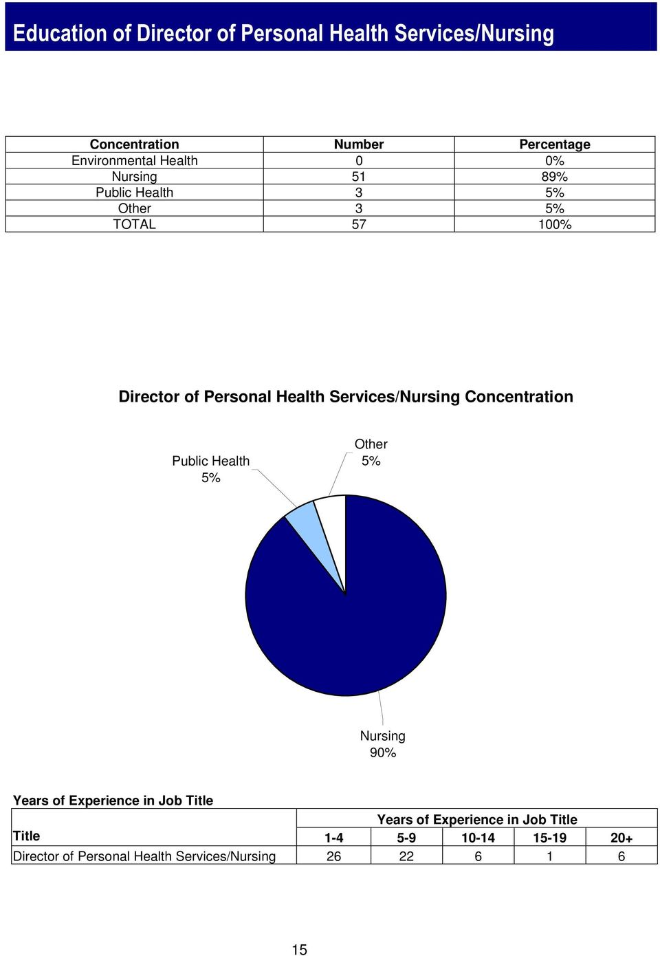 Services/Nursing Concentration Public Health 5% Other 5% Nursing 90% Years of Experience in Job