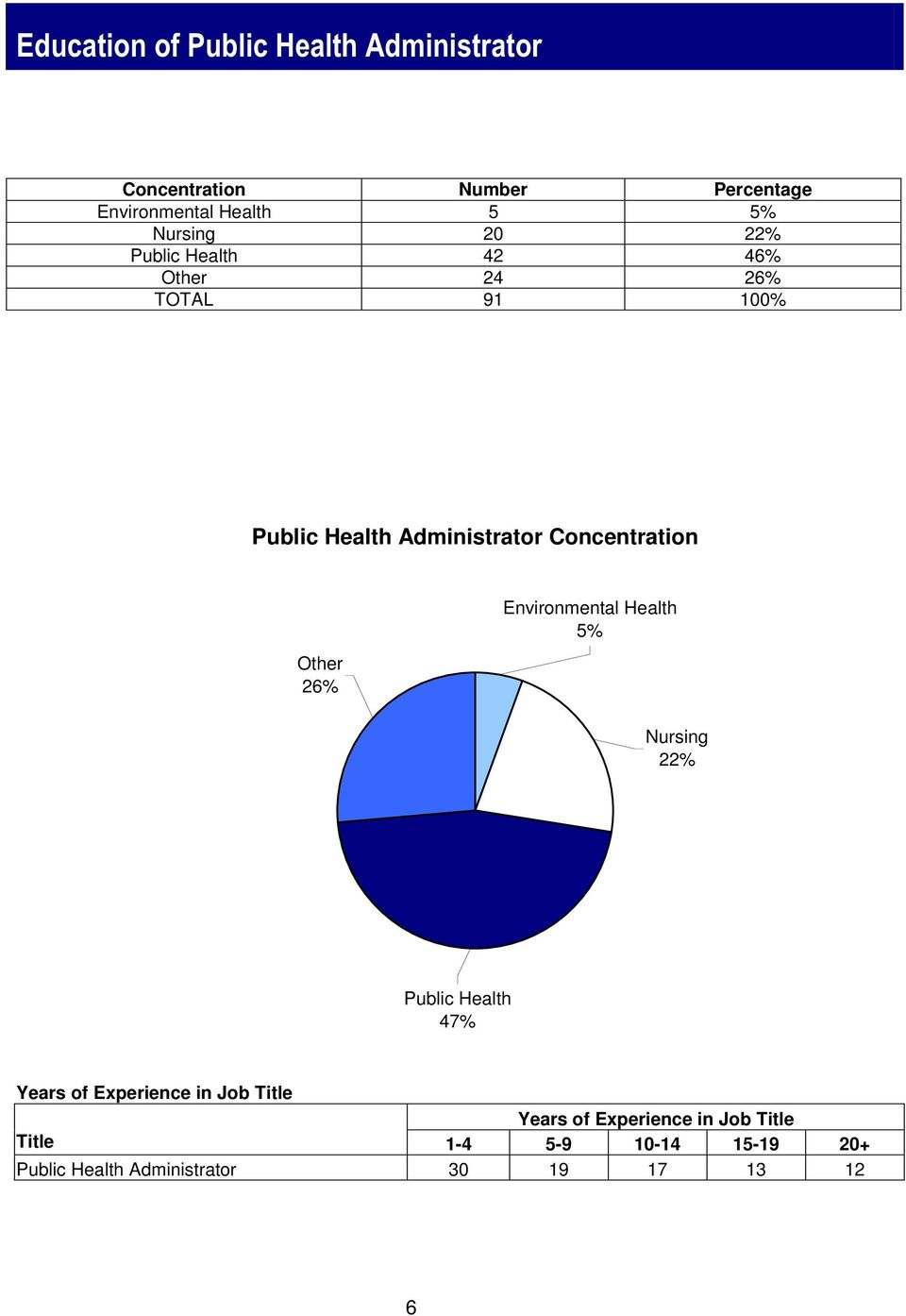 Concentration Other 26% Environmental Health 5% Nursing 22% Public Health 47% Years of