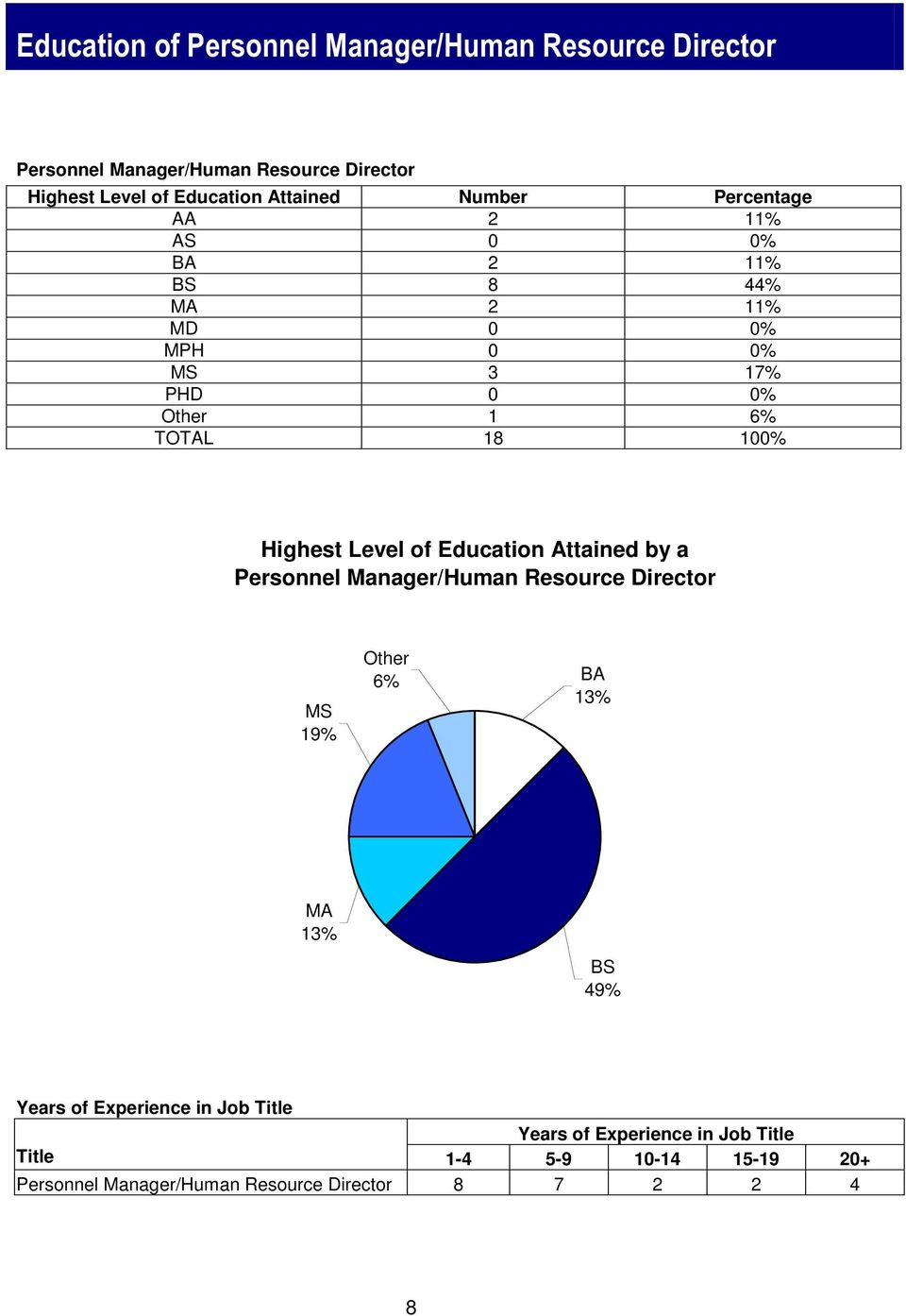 Level of Education Attained by a Personnel Manager/Human Resource Director MS 19% Other 6% BA 13% MA 13% BS 49% Years