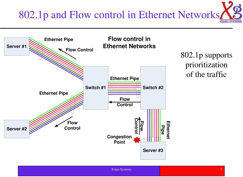 1p supports prioritization of the traffic Ethernet Pipe Switch #1 Flow Control
